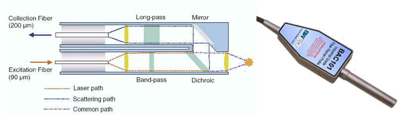 part 8 fiber optic probes b w tek rh bwtek com Fiber Optic Distance Fiber Optic Distance
