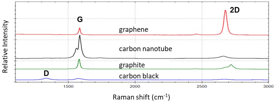 Carbon Raman Spectra
