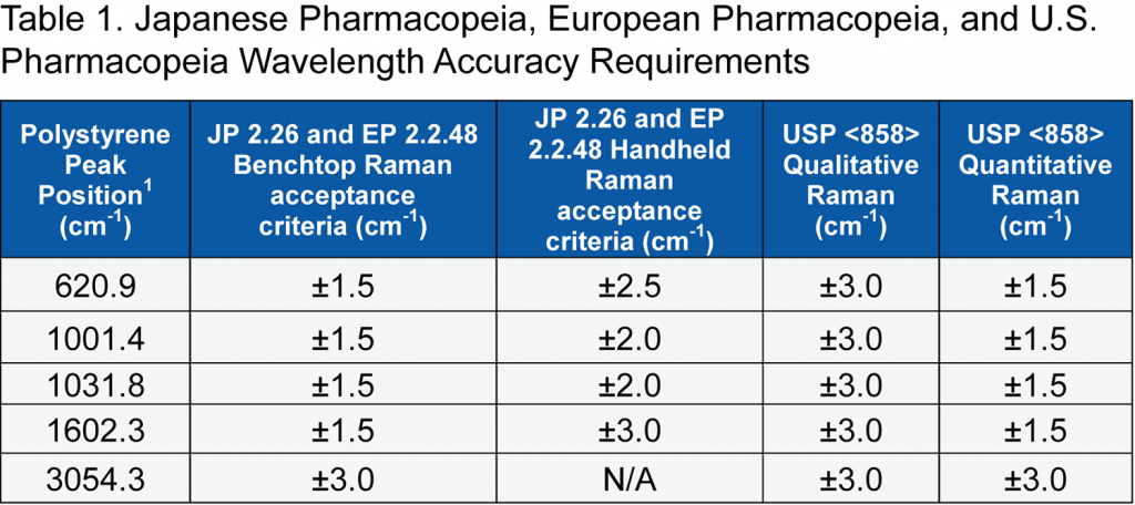 Table 1. Japanese Pharmacopeia, European Pharmacopeia, and U.S. Pharmacopeia Wavelength Accuracy Requirements